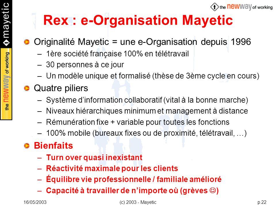 16/05/2003(c) 2003 - Mayeticp.22 Rex : e-Organisation Mayetic Originalité Mayetic = une e-Organisation depuis 1996 –1ère société française 100% en tél