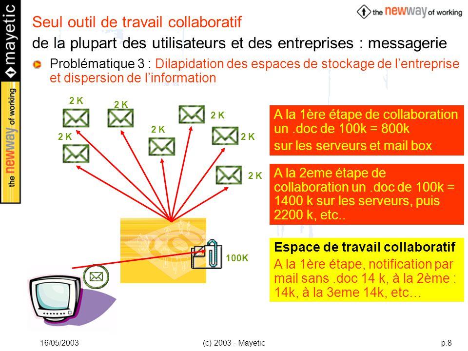 16/05/2003(c) 2003 - Mayeticp.8 100K A la 1ère étape de collaboration un.doc de 100k = 800k sur les serveurs et mail box A la 2eme étape de collaborat