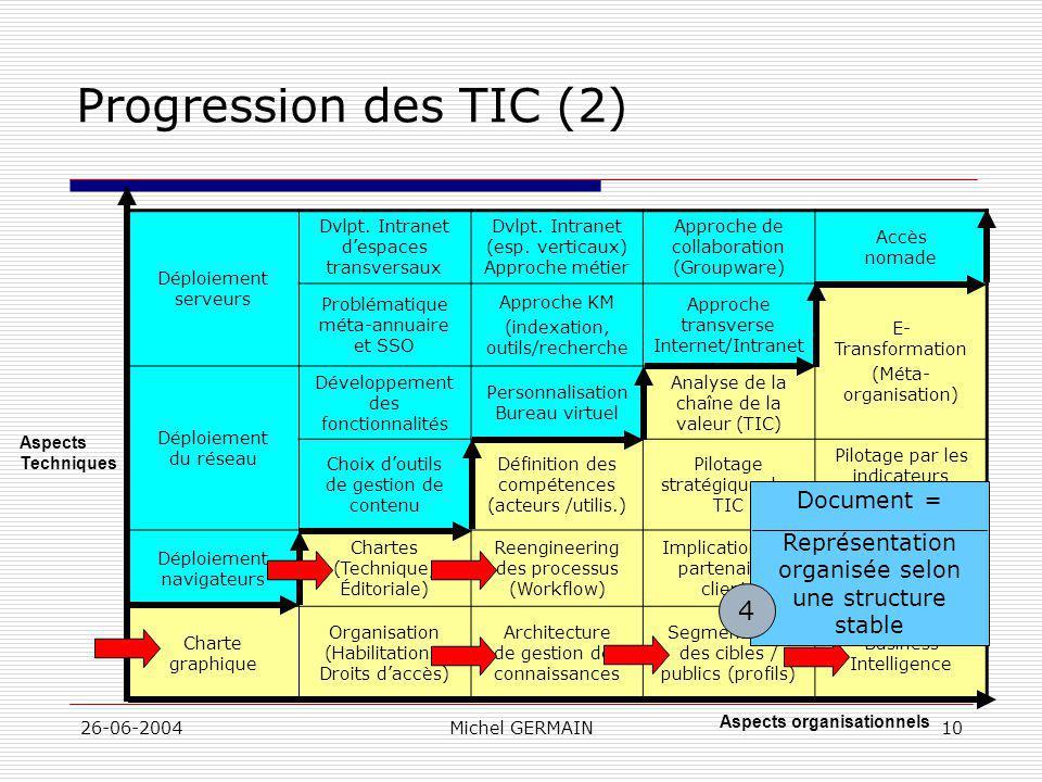 26-06-2004Michel GERMAIN10 Progression des TIC (2) Déploiement serveurs Dvlpt. Intranet despaces transversaux Dvlpt. Intranet (esp. verticaux) Approch