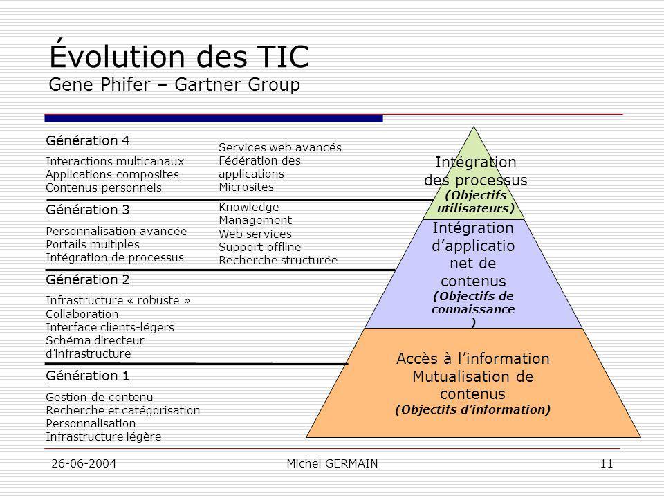 26-06-2004Michel GERMAIN11 Évolution des TIC Gene Phifer – Gartner Group Intégration dapplicatio net de contenus (Objectifs de connaissance ) Accès à