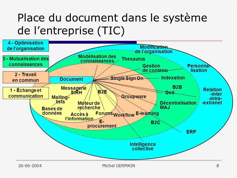 26-06-2004Michel GERMAIN8 Place du document dans le système de lentreprise (TIC) Accès à linformation Bases de données Modification de lorganisation M
