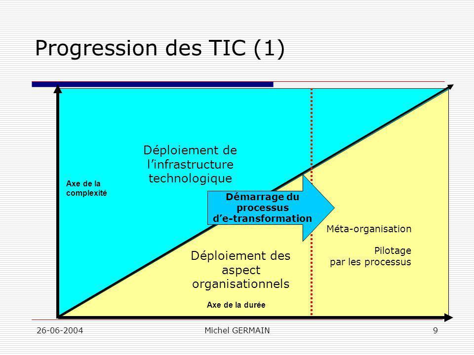 26-06-2004Michel GERMAIN9 Progression des TIC (1) Méta-organisation Pilotage par les processus Axe de la durée Axe de la complexité Déploiement de lin