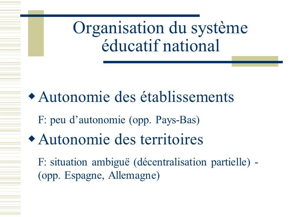 Organisation du système éducatif national Autonomie des établissements F: peu dautonomie (opp. Pays-Bas) Autonomie des territoires F: situation ambigu