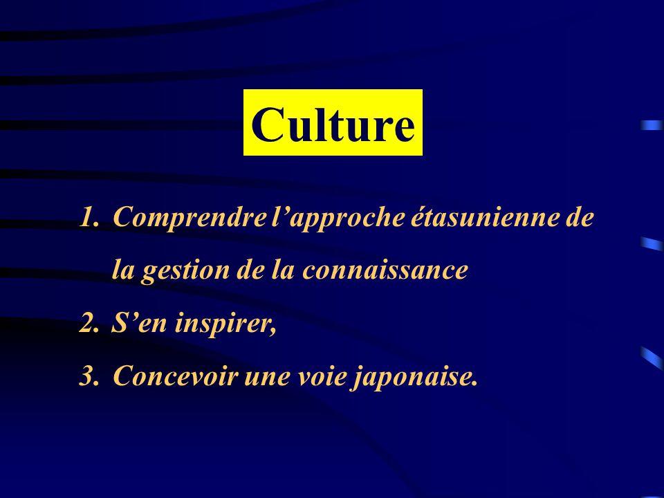 1.Comprendre lapproche étasunienne de la gestion de la connaissance 2.Sen inspirer, 3.Concevoir une voie japonaise.