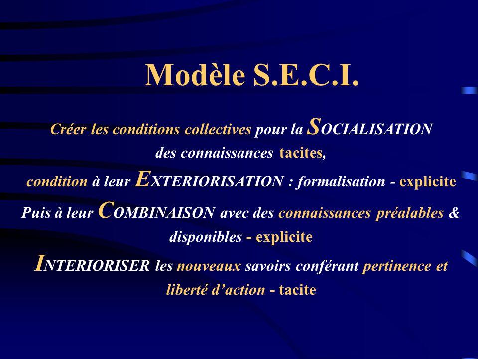 Créer les conditions collectives pour la S OCIALISATION des connaissances tacites, condition à leur E XTERIORISATION : formalisation - explicite Puis à leur C OMBINAISON avec des connaissances préalables & disponibles - explicite I NTERIORISER les nouveaux savoirs conférant pertinence et liberté daction - tacite Modèle S.E.C.I.