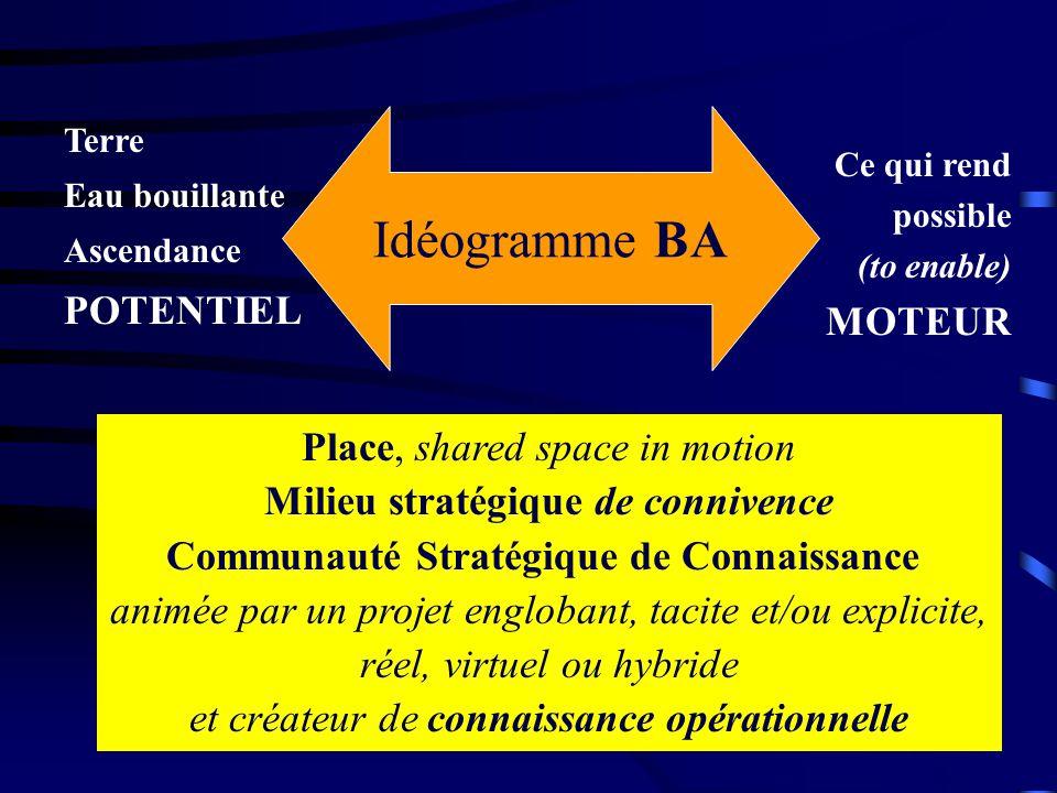 Créer les conditions collectives pour la S OCIALISATION des connaissances tacites, condition à leur E XTERIORISATION : formalisation - explicite Puis