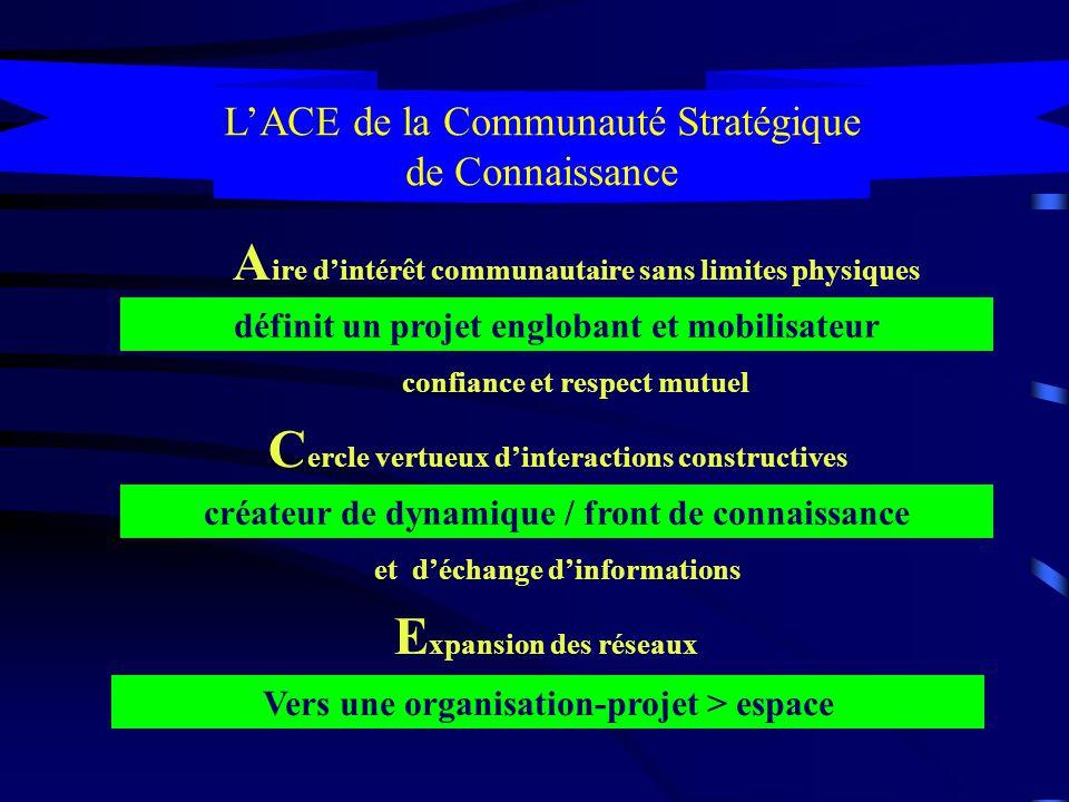 Terre Eau bouillante Ascendance POTENTIEL Place, shared space in motion Milieu stratégique de connivence Communauté Stratégique de Connaissance animée