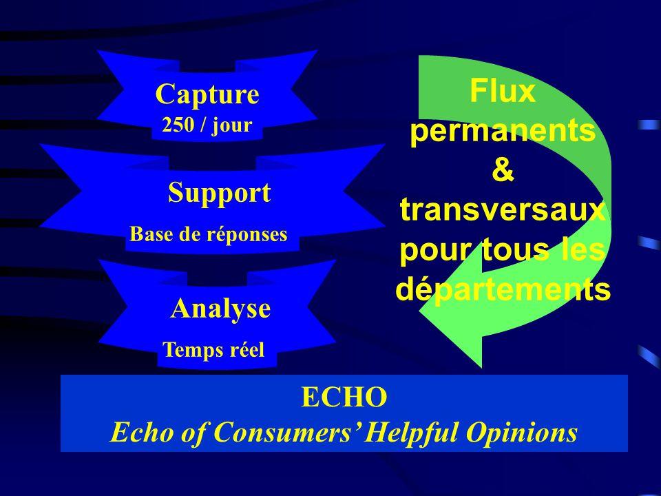 ECHO Echo of Consumers Helpful Opinions Capture 250 / jour Support Base de réponses Analyse Temps réel Flux permanents & transversaux pour tous les départements