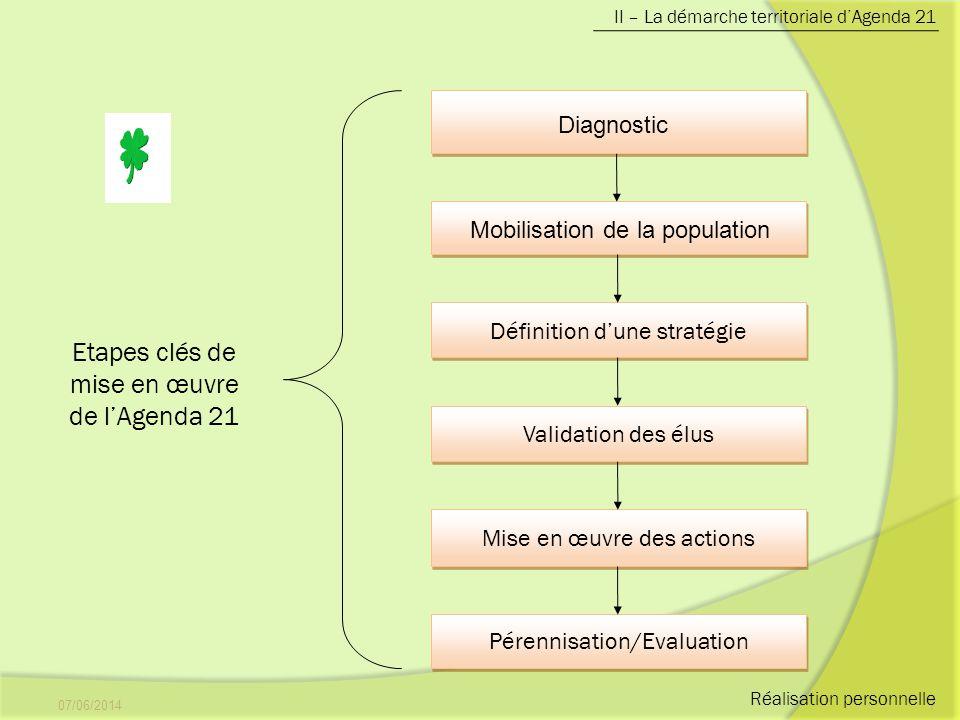 07/06/20147 II – La démarche territoriale dAgenda 21 Définition dune stratégie Validation des élus Mise en œuvre des actions Pérennisation/Evaluation