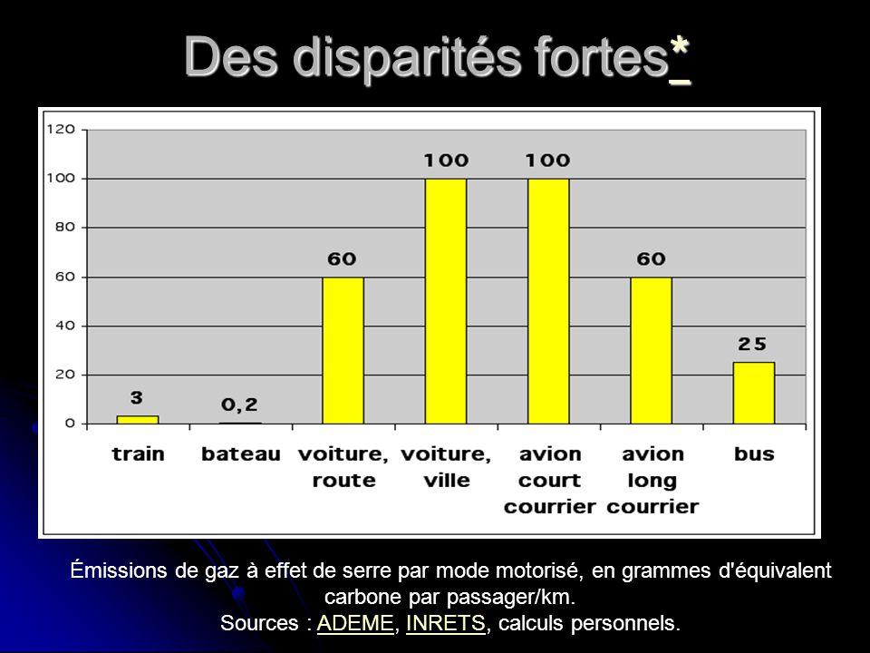 Les transports : premier secteur en terme démission de gaz à effet de serre (France) retour retour
