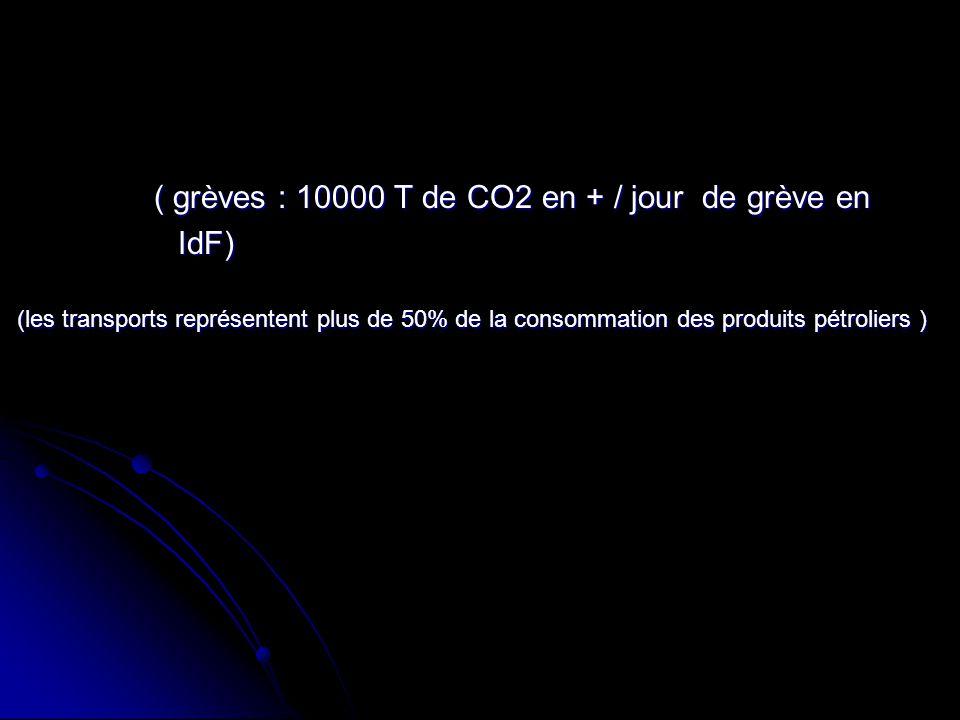 (les transports représentent plus de 50% de la consommation des produits pétroliers ) ( grèves : 10000 T de CO2 en + / jour de grève en IdF)