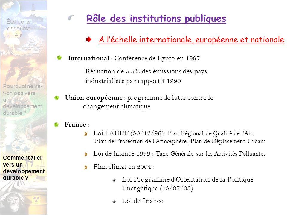 Rôle des institutions publiques A léchelle internationale, européenne et nationale International : Conférence de Kyoto en 1997 Réduction de 5.5% des émissions des pays industrialisés par rapport à 1990 France : Loi LAURE (30/12/96): Plan Régional de Qualité de lAir, Plan de Protection de lAtmosphère, Plan de Déplacement Urbain Loi de finance 1999 : Taxe Générale sur les Activités Polluantes Plan climat en 2004 : Loi Programme dOrientation de la Politique Énergétique (13/07/05) Loi de finance Union européenne : programme de lutte contre le changement climatique État de la ressource Air Pourquoi ne va- t-on pas vers un développement durable .