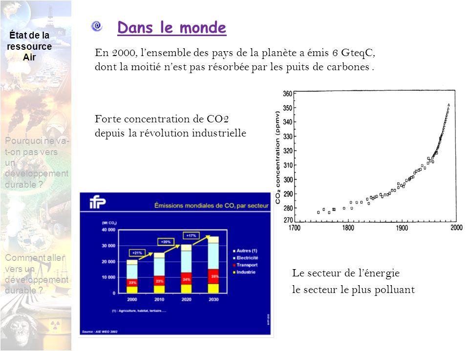 La France responsable denviron 3,1 % des émissions mondiales.