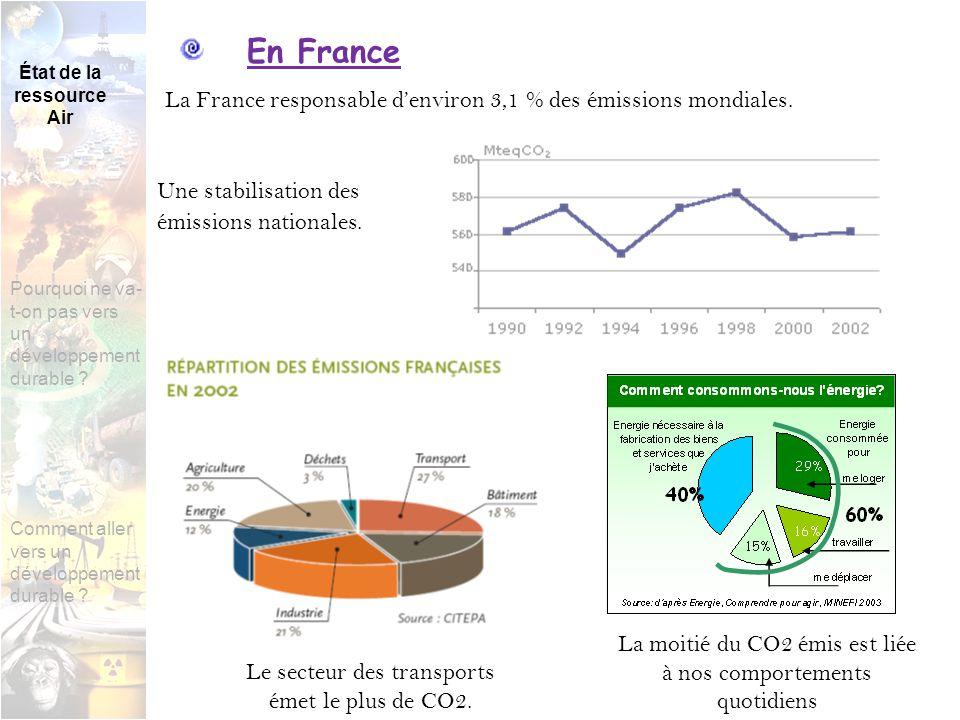 En Poitou- Charentes 3,2% des émissions nationales de GES Le dioxyde de carbone est le principal GES de la région.