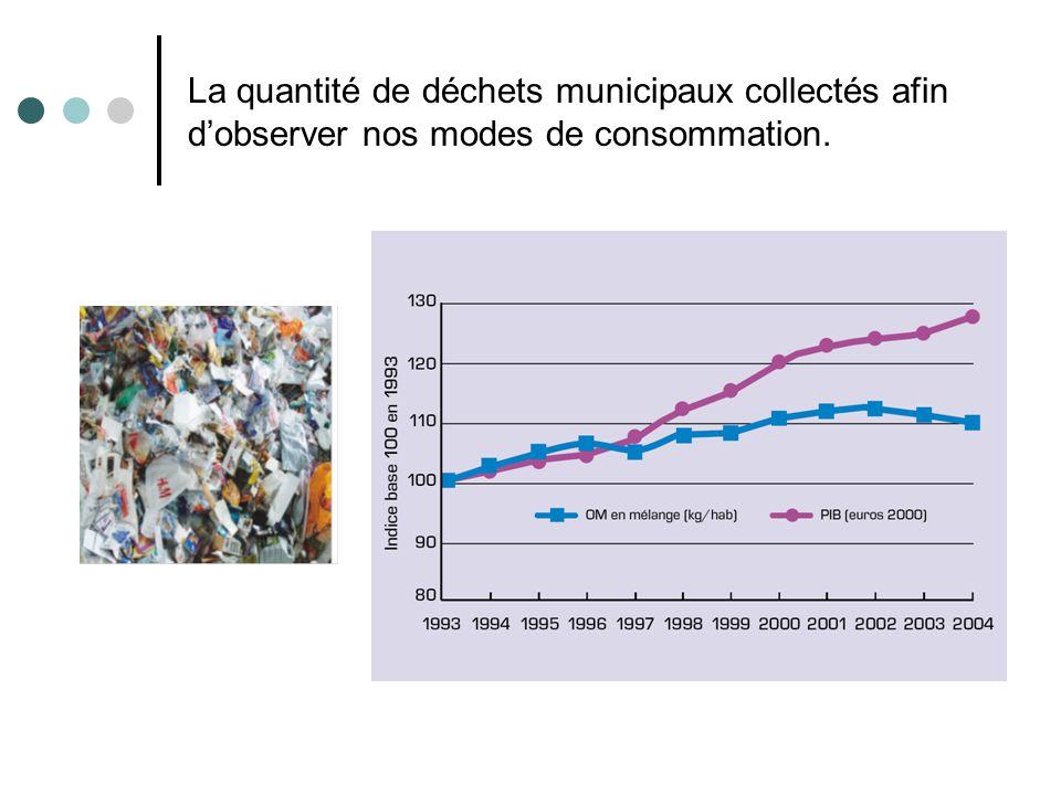 La quantité de déchets municipaux collectés afin dobserver nos modes de consommation.