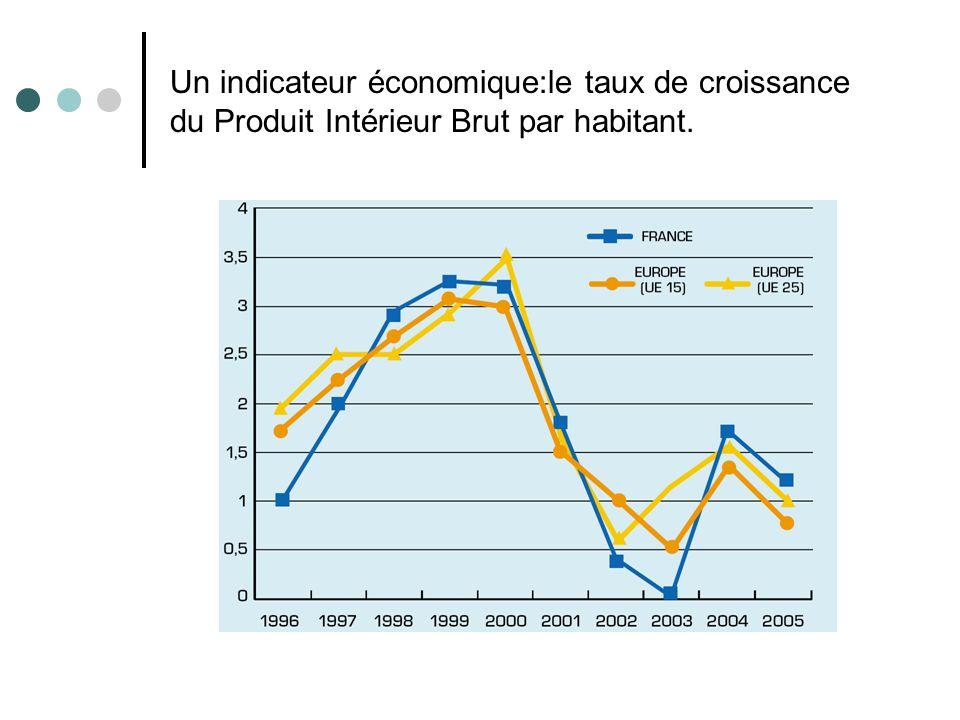 Un indicateur économique:le taux de croissance du Produit Intérieur Brut par habitant.