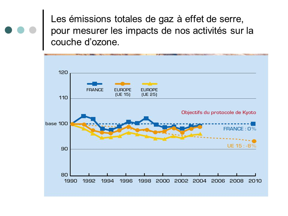 Les émissions totales de gaz à effet de serre, pour mesurer les impacts de nos activités sur la couche dozone.