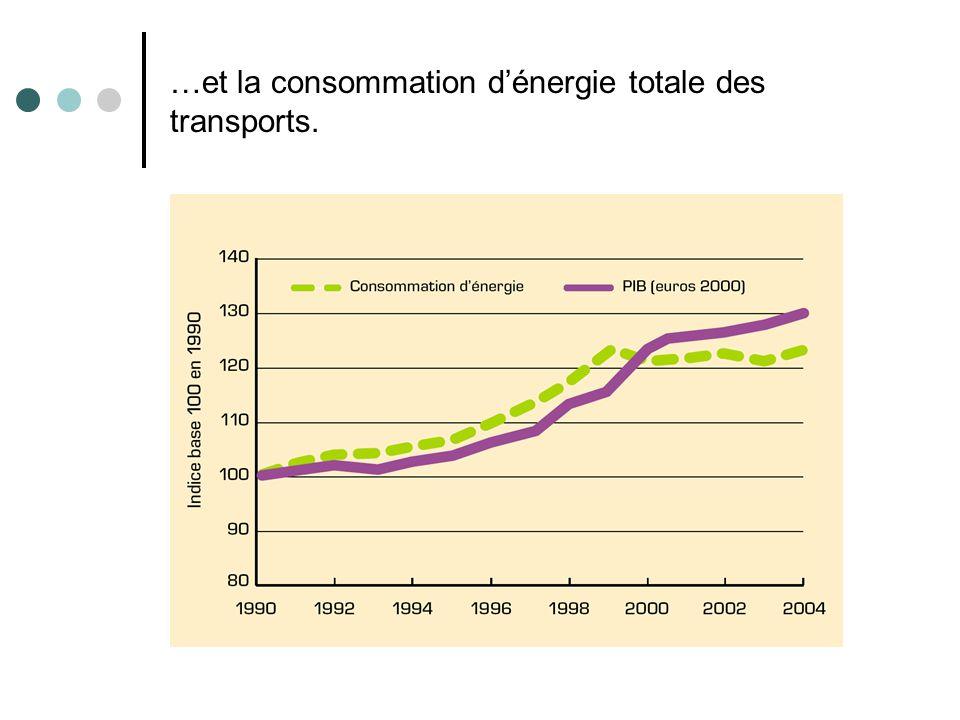 …et la consommation dénergie totale des transports.