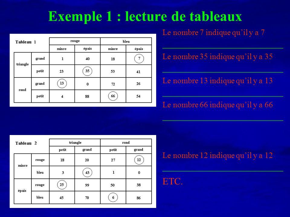 Exemple 1 : lecture de tableaux Le nombre 7 indique quil y a 7 _________________________ Le nombre 12 indique quil y a 12 _________________________ Le