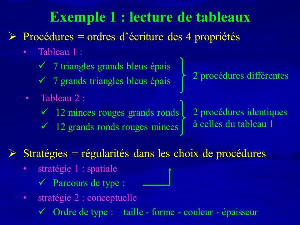 Exemple 1 : lecture de tableaux Procédures = ordres décriture des 4 propriétés Tableau 1 : 7 triangles grands bleus épais 7 grands triangles bleus épa