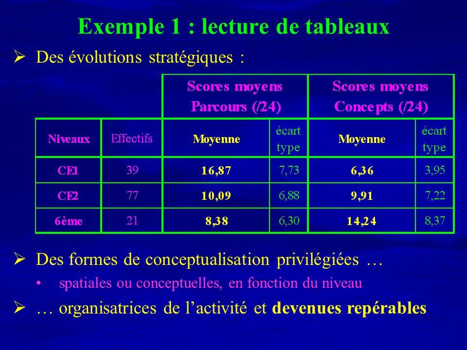 Exemple 1 : lecture de tableaux Des évolutions stratégiques : Des formes de conceptualisation privilégiées … spatiales ou conceptuelles, en fonction d