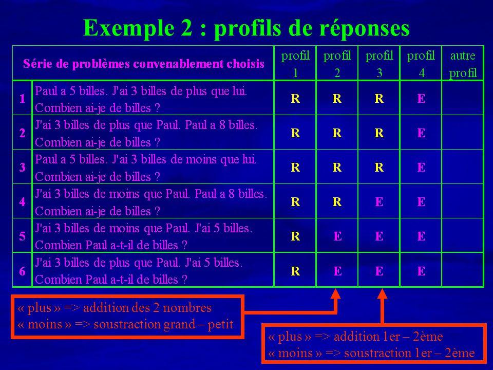 Exemple 2 : profils de réponses « plus » => addition des 2 nombres « moins » => soustraction grand – petit « plus » => addition 1er – 2ème « moins » =