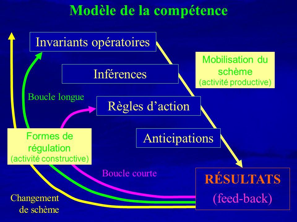 Modèle de la compétence Invariants opératoires Inférences Règles daction Anticipations RÉSULTATS (feed-back) Boucle courte Boucle longue Changement de