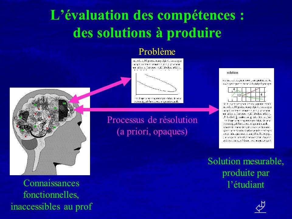 Lévaluation des compétences : des solutions à produire Connaissances fonctionnelles, inaccessibles au prof Solution mesurable, produite par létudiant