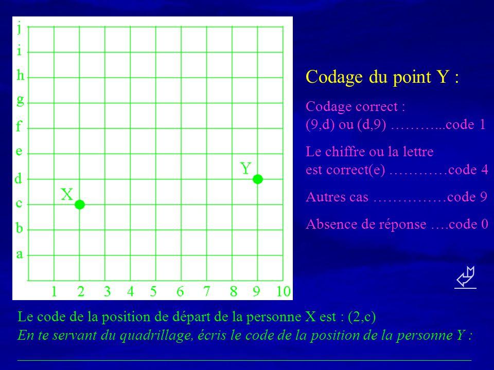 Le code de la position de départ de la personne X est : (2,c) En te servant du quadrillage, écris le code de la position de la personne Y : __________