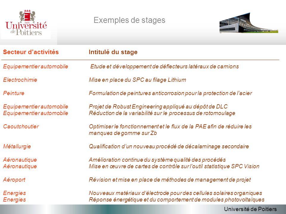 Exemples de stages Secteur dactivitésIntitulé du stage Equipementier automobile Etude et développement de déflecteurs latéraux de camions Electrochimi