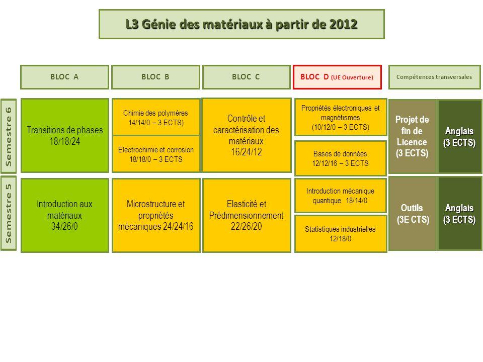 L3 Génie des matériaux à partir de 2012 Propriétés électroniques et magnétismes (10/12/0 – 3 ECTS) Transitions de phases 18/18/24 Projet de fin de Licence (3 ECTS)Anglais (3 ECTS) Microstructure et propriétés mécaniques 24/24/16 Outils (3E CTS)Anglais BLOC ABLOC BBLOC CBLOC D (UE Ouverture) Compétences transversales Bases de données 12/12/16 – 3 ECTS Chimie des polymères 14/14/0 – 3 ECTS) Elasticité et Prédimensionnement 22/26/20 Introduction mécanique quantique 18/14/0 Contrôle et caractérisation des matériaux 16/24/12 Statistiques industrielles 12/18/0 Introduction aux matériaux 34/26/0 Electrochimie et corrosion 18/18/0 – 3 ECTS
