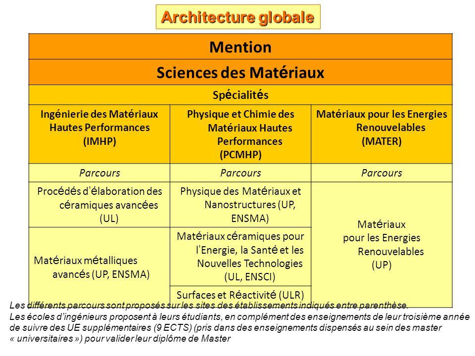 Mention Sciences des Mat é riaux Sp é cialit é s Ing é nierie des Mat é riaux Hautes Performances (IMHP) Physique et Chimie des Mat é riaux Hautes Performances (PCMHP) Mat é riaux pour les Energies Renouvelables (MATER) Parcours Proc é d é s d é laboration des c é ramiques avanc é es (UL) Physique des Mat é riaux et Nanostructures (UP, ENSMA) Mat é riaux pour les Energies Renouvelables (UP) Mat é riaux m é talliques avanc é s (UP, ENSMA) Mat é riaux c é ramiques pour l Energie, la Sant é et les Nouvelles Technologies (UL, ENSCI) Surfaces et R é activit é (ULR) Les différents parcours sont proposés sur les sites des établissements indiqués entre parenthèse.