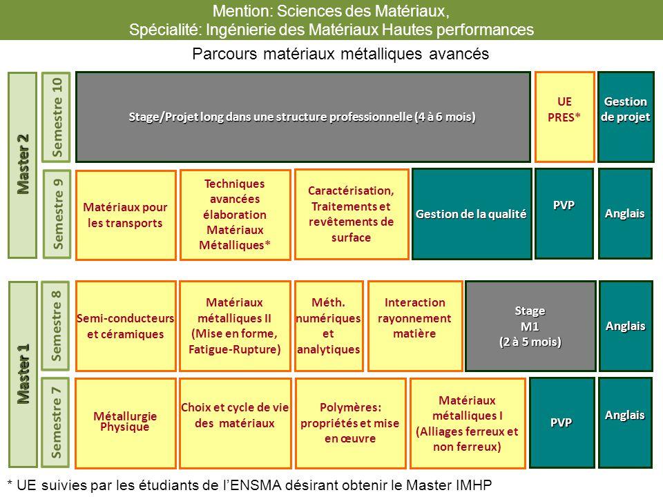Choix et cycle de vie des matériaux PVPAnglais Méth. numériques et analytiques Matériaux métalliques II (Mise en forme, Fatigue-Rupture)StageM1 (2 à 5