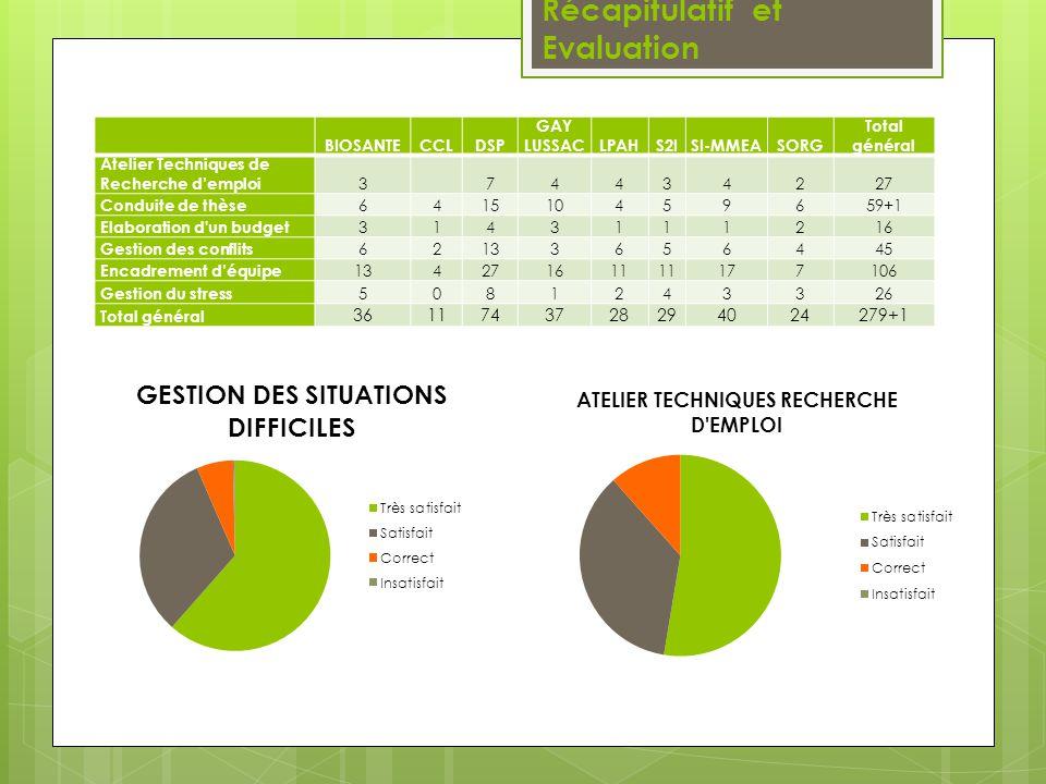 www.univ-poitiers.fr « Des savoirs et des talents » Réseau des diplômés de lUniversité de Poitiers « Création du Réseau des Diplômés de lUniversité de Poitiers » Adeline Nourisson Service Communication Responsable du réseau des diplômés de l université 15 Rue de l Hôtel Dieu - 86034 POITIERS Tel : 05.49.36.22.56 Fax Accueil : 05.49.45.30.50 Mail : adeline.nourisson@univ-poitiers.fr