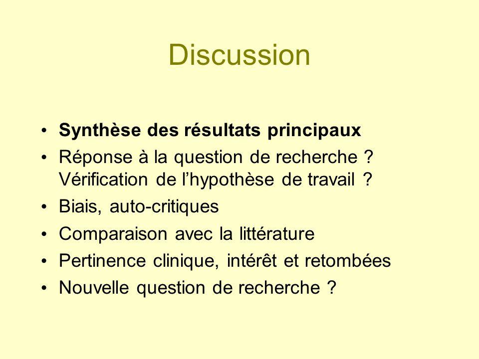 Discussion Synthèse des résultats principaux Réponse à la question de recherche ? Vérification de lhypothèse de travail ? Biais, auto-critiques Compar