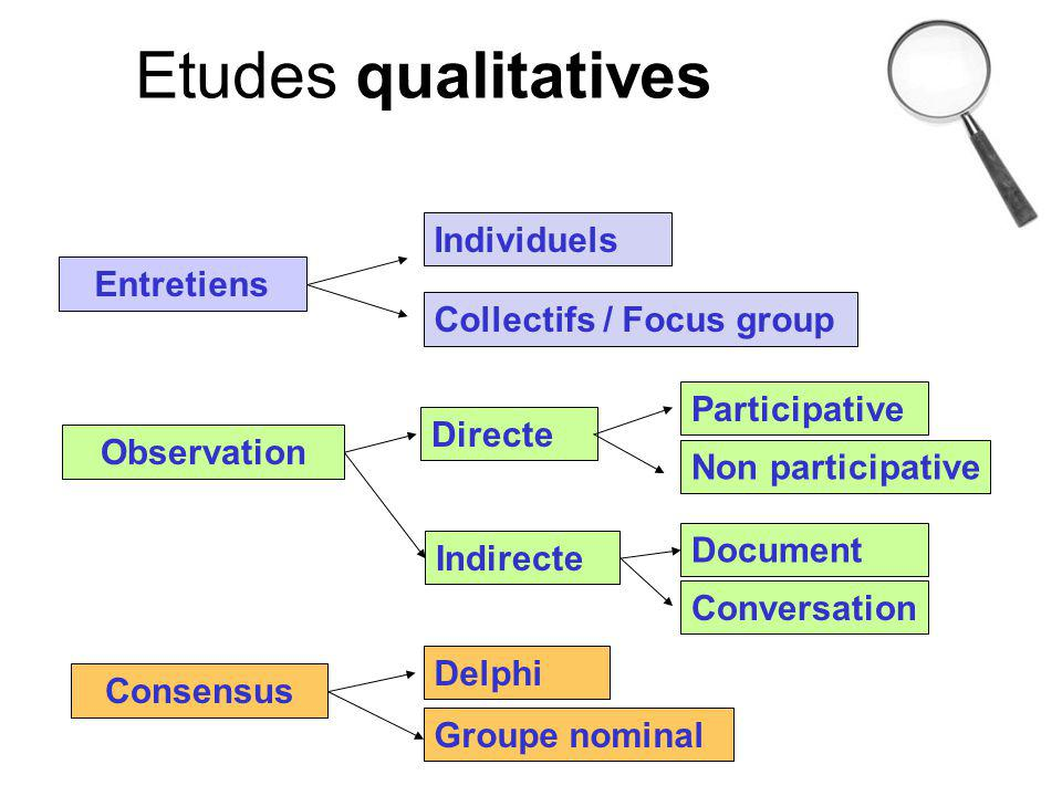 Entretiens Observation Consensus Individuels Collectifs / Focus group Directe Indirecte Participative Non participative Conversation Document Delphi G