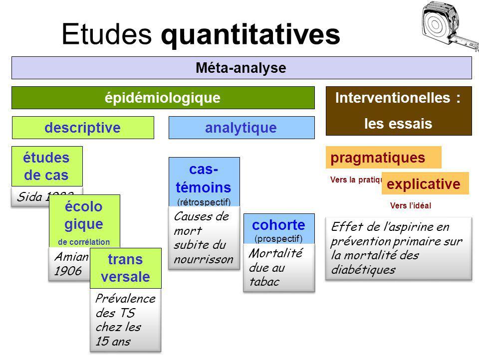 Etudes quantitatives analytique Interventionelles : les essais cas- témoins (rétrospectif) Vers lidéal pragmatiques épidémiologique descriptive études