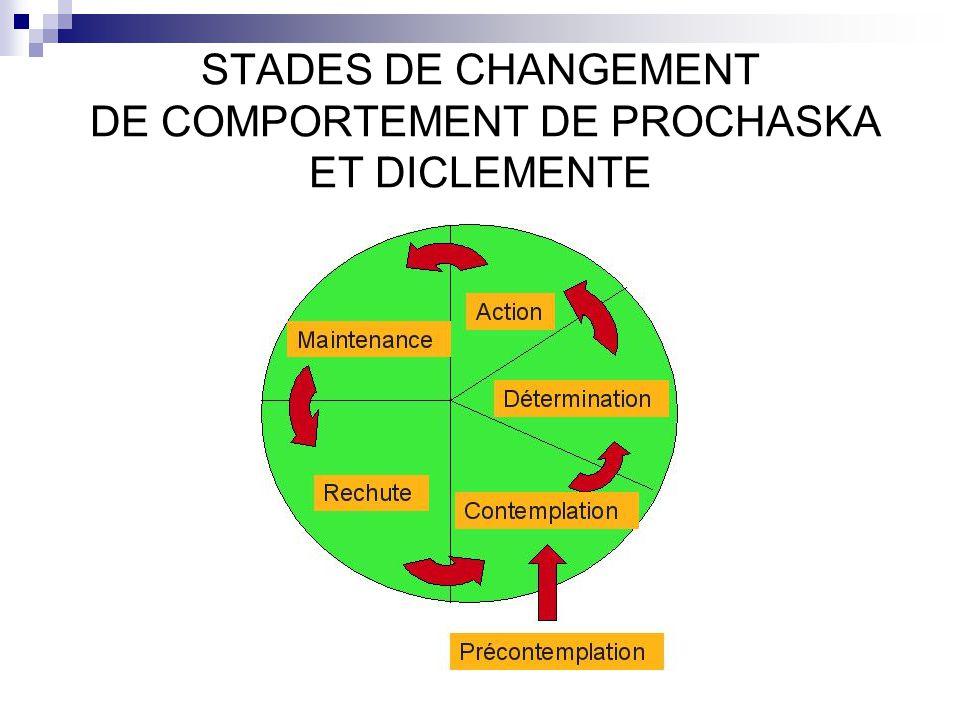 STADES DE CHANGEMENT DE COMPORTEMENT DE PROCHASKA ET DICLEMENTE