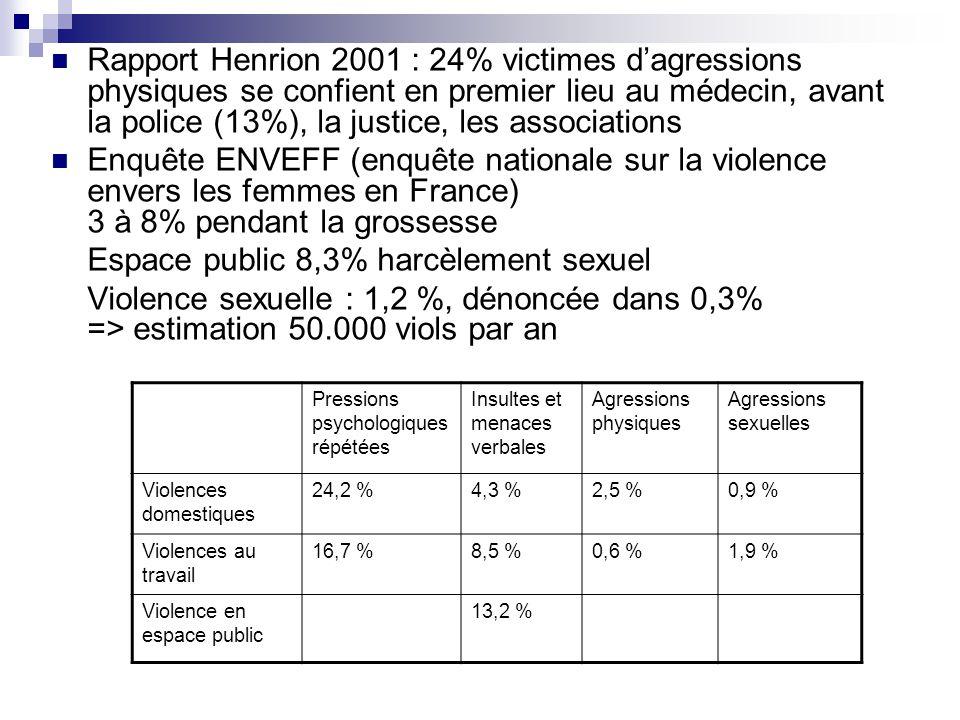 Rapport Henrion 2001 : 24% victimes dagressions physiques se confient en premier lieu au médecin, avant la police (13%), la justice, les associations
