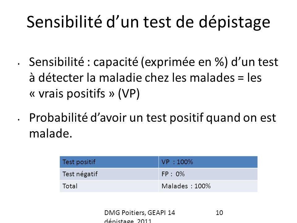 Sensibilité dun test de dépistage Sensibilité : capacité (exprimée en %) dun test à détecter la maladie chez les malades = les « vrais positifs » (VP) Probabilité davoir un test positif quand on est malade.