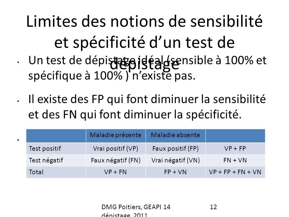 Limites des notions de sensibilité et spécificité dun test de dépistage Un test de dépistage idéal (sensible à 100% et spécifique à 100% ) nexiste pas.