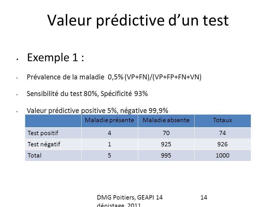 Valeur prédictive dun test Exemple 1 : Prévalence de la maladie 0,5% (VP+FN)/(VP+FP+FN+VN) Sensibilité du test 80%, Spécificité 93% Valeur prédictive positive 5%, négative 99,9% Maladie présenteMaladie absenteTotaux Test positif47074 Test négatif1925926 Total59951000 DMG Poitiers, GEAPI 14 dépistage, 2011 14