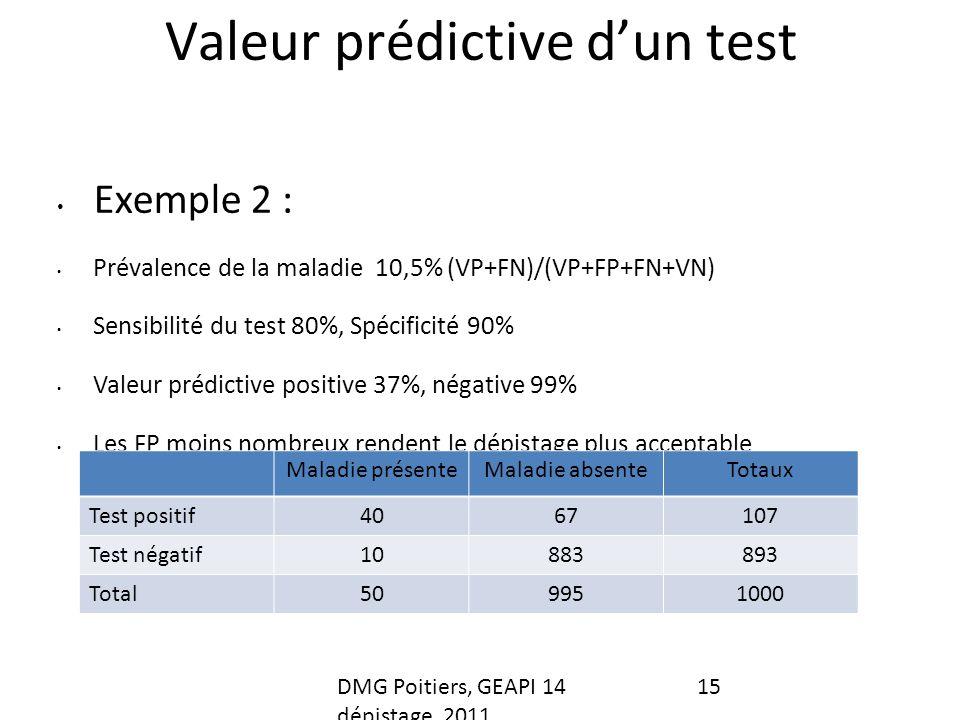 Valeur prédictive dun test Exemple 2 : Prévalence de la maladie 10,5% (VP+FN)/(VP+FP+FN+VN) Sensibilité du test 80%, Spécificité 90% Valeur prédictive positive 37%, négative 99% Les FP moins nombreux rendent le dépistage plus acceptable Maladie présenteMaladie absenteTotaux Test positif4067107 Test négatif10883893 Total509951000 DMG Poitiers, GEAPI 14 dépistage, 2011 15