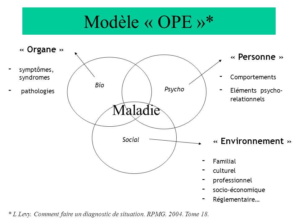 Modèle « OPE »* Bio Psycho Social « Environnement » - Familial - culturel - professionnel - socio-économique - Réglementaire… « Personne » - Comportements - Eléments psycho- relationnels « Organe » - symptômes, syndromes - pathologies * L Levy.