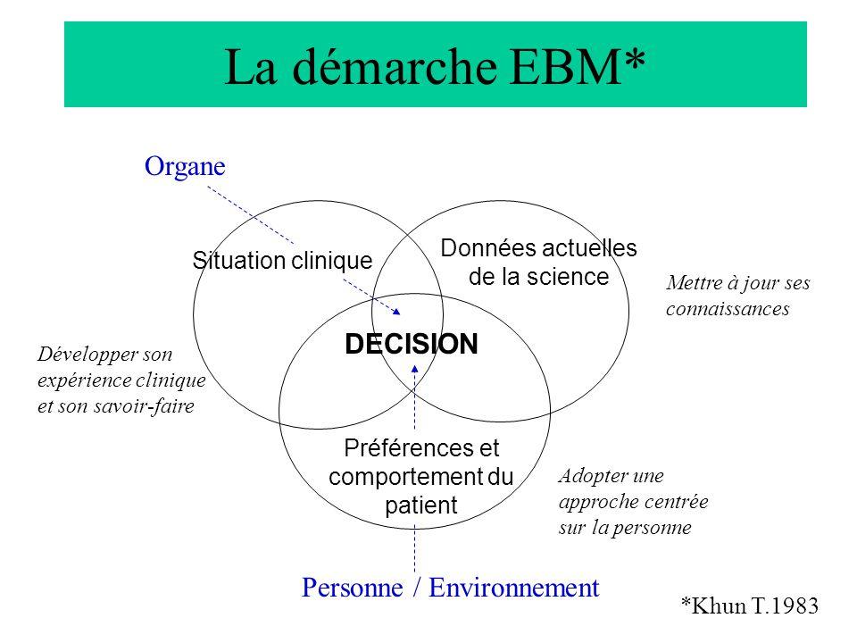 La démarche EBM* DECISION Données actuelles de la science Situation clinique Préférences et comportement du patient *Khun T.1983 Organe Personne / Env