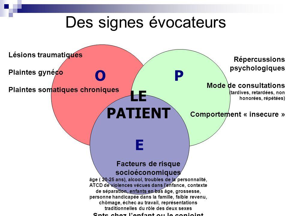 E LE PATIENT PO Lésions traumatiques Plaintes gynéco Plaintes somatiques chroniques Répercussions psychologiques Mode de consultations (tardives, reta