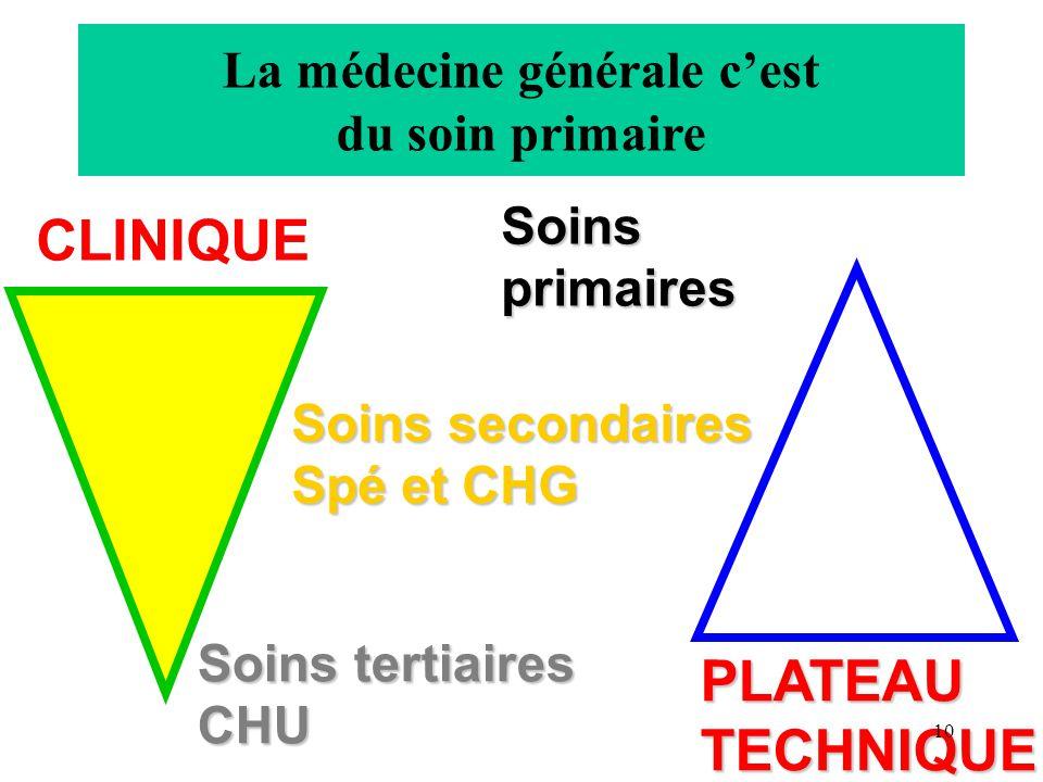 CLINIQUE PLATEAUTECHNIQUE La médecine générale cest du soin primaire Soins tertiaires CHU Soins secondaires Spé et CHG Soins primaires 10