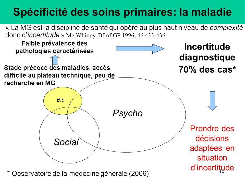 Spécificité des soins primaires: la maladie Bio Psycho Social Faible prévalence des pathologies caractérisées Stade précoce des maladies, accès diffic