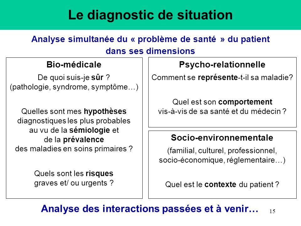 Analyse simultanée du « problème de santé » du patient dans ses dimensions Bio-médicale De quoi suis-je sûr ? (pathologie, syndrome, symptôme…) Quelle