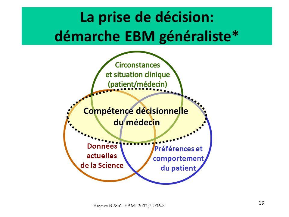 La prise de décision: démarche EBM généraliste* Données actuelles de la Science Préférences et comportement du patient Haynes B & al. EBMJ 2002;7,2:36